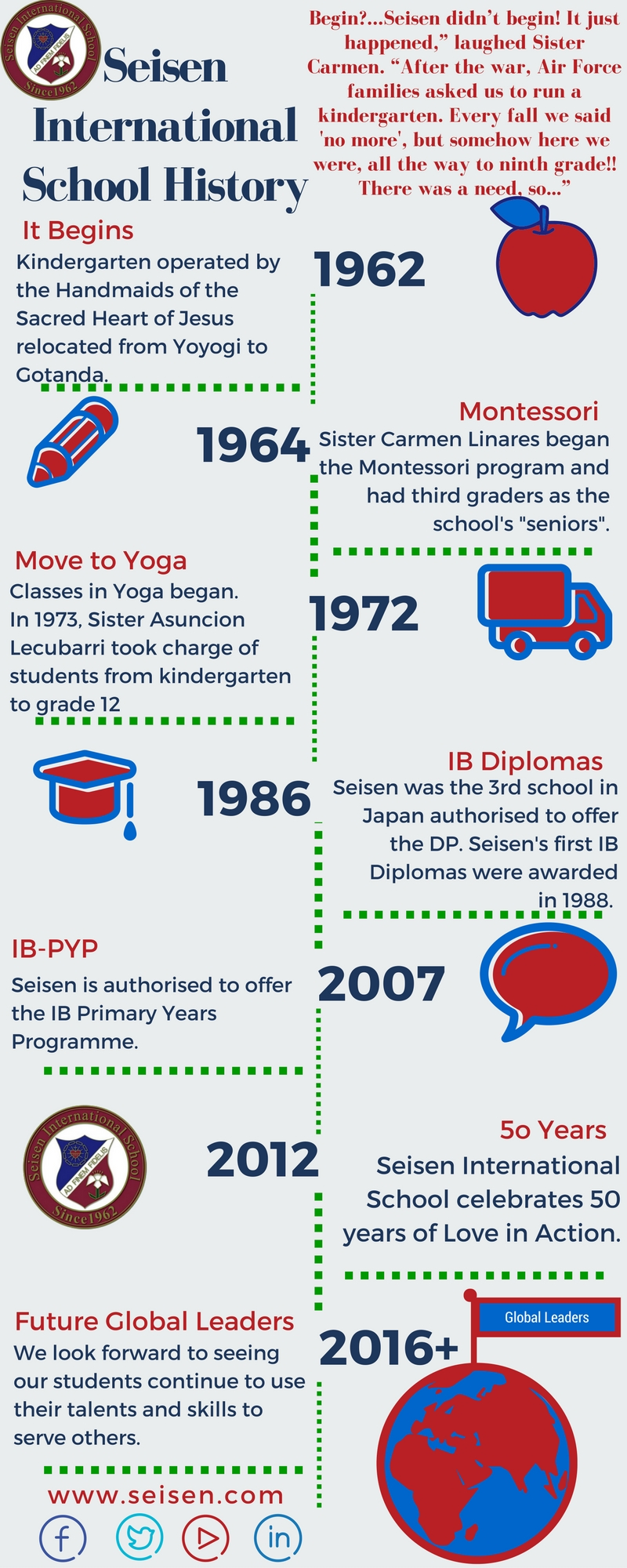 Seisen International School History