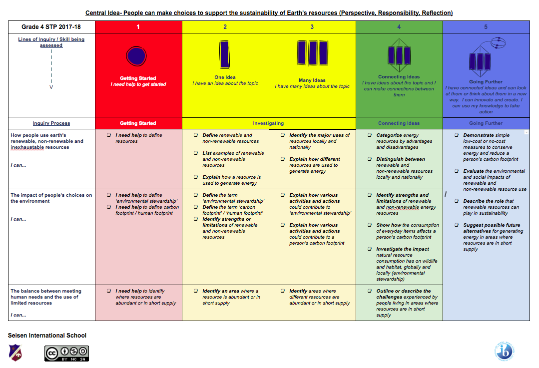 New Units Of Inquiry Starting After Spring Break | PYP Corner
